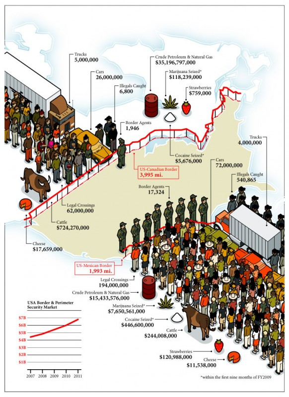 U.S. Border Infographic, via L-Dopa